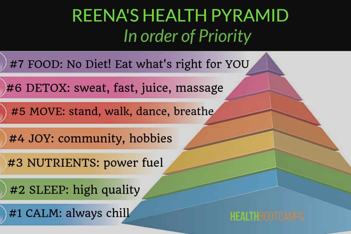 Reenas-Health-Pyramid.jpg